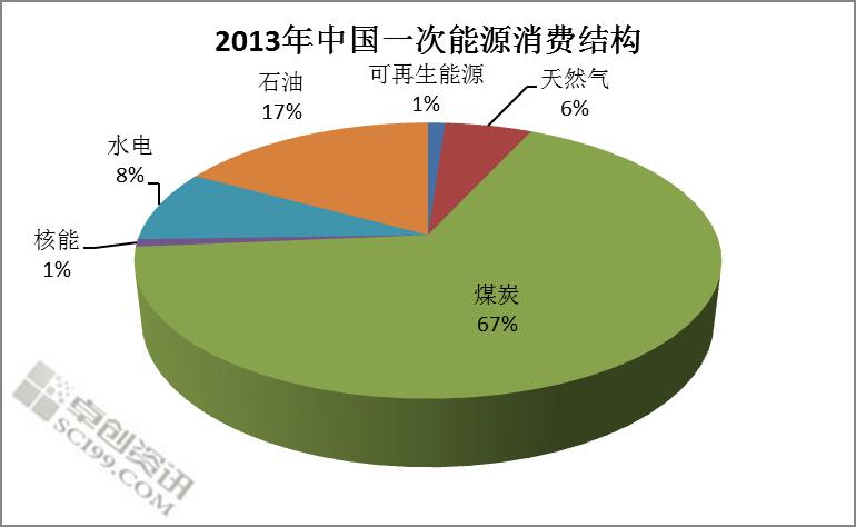 表 据卓创分析,中国能源消费增速放缓结构改善的原因,首先是中国政府看到了经济快速发展对环境和能源问题带来的挑战,开始注重减少煤炭消费、增加清洁能源比重。中共十八大以来的中国领导人多次表达了持续深化改革的决心,习近平主席强调要积极推动中国能源生产和消费革命,中国的能源效益和能源结构得到了持续的改善。值得关注的是,中国能源消费量的放缓是在GDP增长比较稳定的背景下出现的。这表明,中国的经济结构正在不断改善。2013年我们看到在中国的GDP贡献里面,服务业的GDP占比首次超过了工业部门,所以由于工业活动的增长