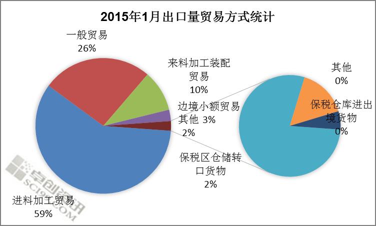 图4 2015年1月我国出口PS中进料加工贸易所占比例最大,约1639吨,占进口总量的59%。第二位为一般贸易,约728吨,占进口总量的26%。第三位为来料加工装配,约274吨,占进口总量的10%。 中下游工厂和PS再生料工厂在春节前的备货需求较高,导致1月份PS出口量相应下降,环比降幅24%。随着终端工厂的原料尚需时间消化,因此国内PS的出货情况将渐渐受到压力,后期出口量或将有所回升。