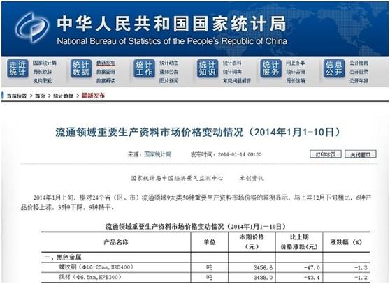 国家统计局与卓创资讯联合发布流通领域重要生产资料价格变动情况