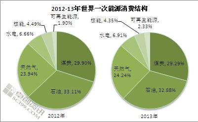 2013年天然气在全国能源结构中的占比由2012年的4