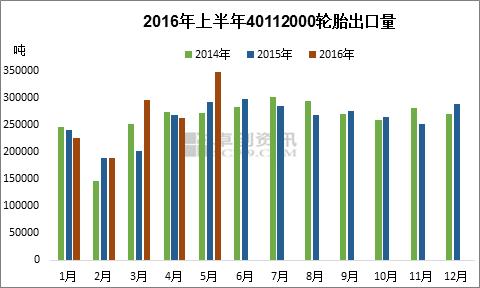 自中国的卡车和公共汽车轮胎反补贴调查作出肯定性初步裁定,认定中高清图片