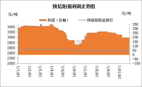 上下游产业链均迎利好 石油焦市场能否再次突破