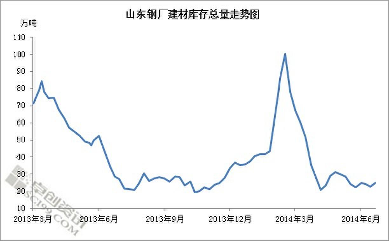 卓创调研:建筑钢材价格仍旧多偏弱震荡运行图片