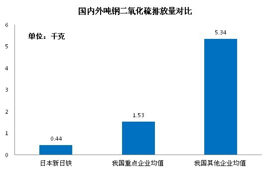 图1 国内外吨钢二氧化硫排放量对比 环保加大给钢铁业带来的影响 1、环保投入增强 吨钢生产成本或再次上升 据了解,韩国、日本部分钢铁企业年度环保设施改造投资均高达数十亿元人民币,吨钢环保投资少则近70元,多则上百元。同时,企业每生产1吨钢还要增加130.7元~156.5元环保设施运行成本。据不完全测算,我国钢铁行业环保设施平均吨钢运行成本为35-55元。目前,环保投入一般都是专项配套投入,目的是为了改善某一环保指标,没有形成系统的环保投入。后期,随着环保装置的升级,我国吨钢生产成本或将增加100元/吨,