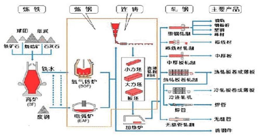 热轧板卷基础知识综合整理