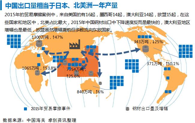 广东省对外贸易结构