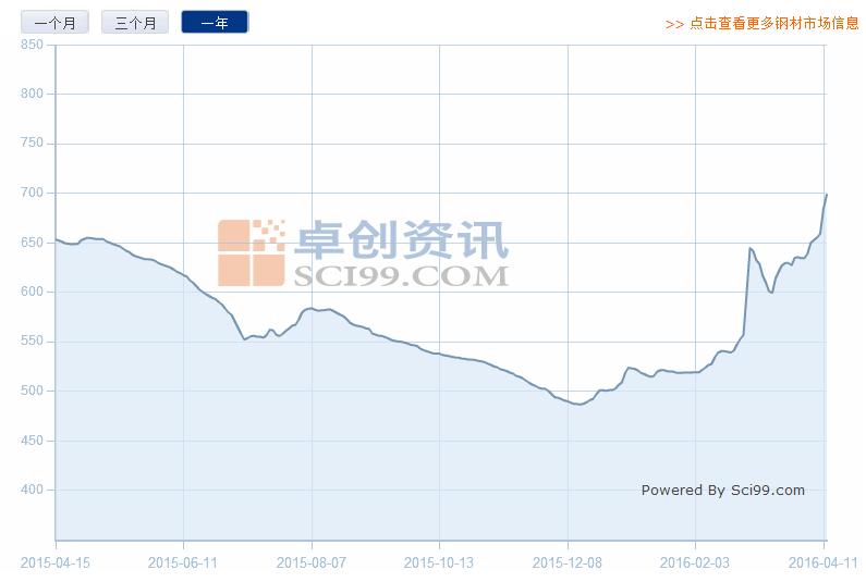 图2是卓创资讯钢材价格指数的波动情况图片