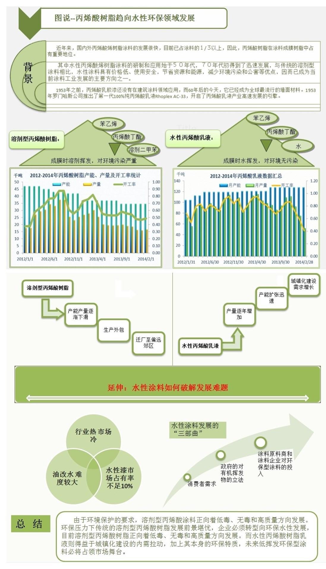 图说-丙烯酸树脂趋向水性环保领域发展