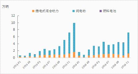 数据:1-11月我国新能源汽车累计生产40.28万辆 同比增长44.27%
