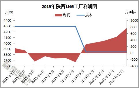 2015年或者中国能源改革元年---系列之天然气