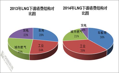 2014年与2013年lng消费结构按区域来看
