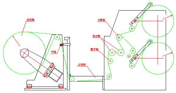张力控制是分切机的核心,对收卷效果起到决定性的作用。从放卷到收卷都是通过张力控制贯穿始终的。不管是放卷张力控制还是收卷张力控制,都是一种恒张力控制,制动力矩是按膜卷的直径不断变化而成比例改变的。通过主控柜中的PLC,计算膜卷直径、设定张力和机器的加减速度后,输出精密信号,从而调节制动力矩的大小,达到改变张力的目的。收卷张力偏小,膜卷松,膜容易跑偏,致使端面不齐;收卷张力偏大,膜卷大紧,膜容易拉伸变形。放卷张力是控制母卷放卷时,膜松紧的制动力,根据放卷母卷直径的大小PLC把精密信号给精密电气比例阀I/P,由