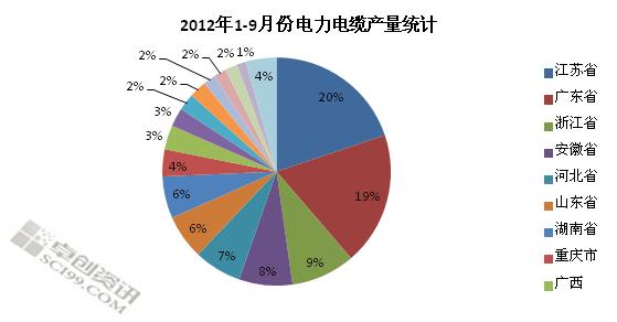 我国电线电缆市场产量统计分析