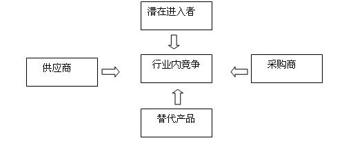 【塑料制品】行业波特五力分析