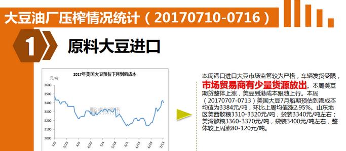图说:油厂压榨情况统计(20170710-0716)