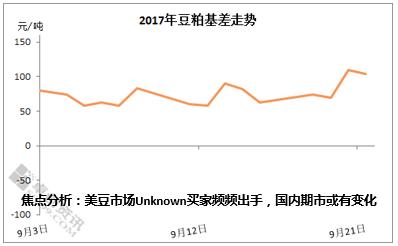 美豆市场Unknown买家频频出手,国内期市或有变化